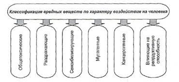 Опасность в производственной среде влияние химических веществ  Классификация вредных веществ по характеру воздействия на человека