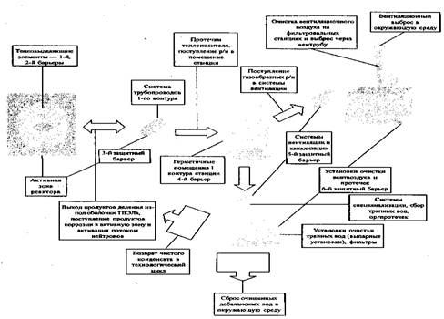 Схема защитных барьеров на АЭС
