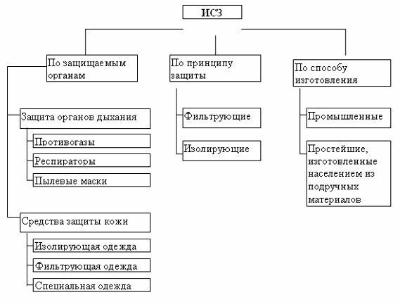 Тактико специальная подготовка контрольная работа ru Индивидуальные средства защиты их назначение