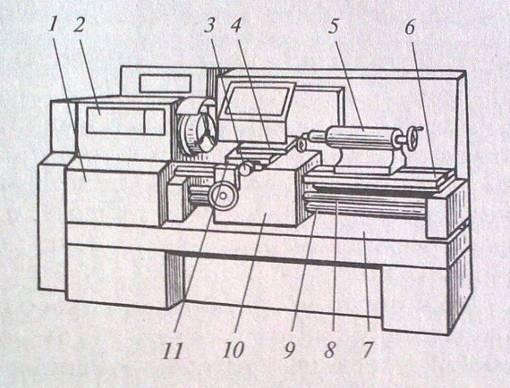Организация рабочего места токаря курсовая работа ru