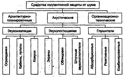 Вибрация охрана труда реферат 1319