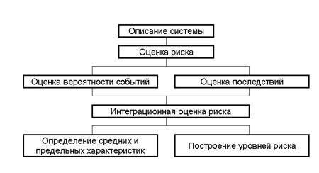 Реферат системный анализ проблемы 5564