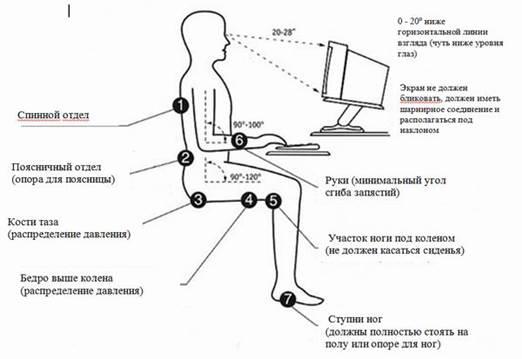 Эргономика в домашнем офисе реферат ru Управление пространством