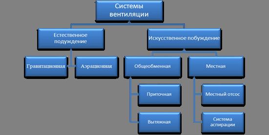 Вентиляция Системы вентиляции Классификация систем вентиляции  Вентиляция Системы вентиляции Классификация систем вентиляции Устройство систем вентиляции с естественным и искусственным побуждением