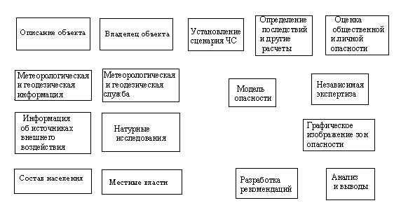 Устойчивость промышленных объектов ru Другие рефераты