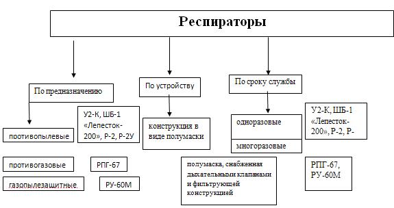 Средства индивидуальной защиты органов дыхания при ЧС  Полумаска противоаэрозольная У 2К Респиратор У 2К относится к категории промышленных средств индивидуальной защиты