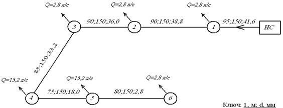 Расчетная схема тупиковой
