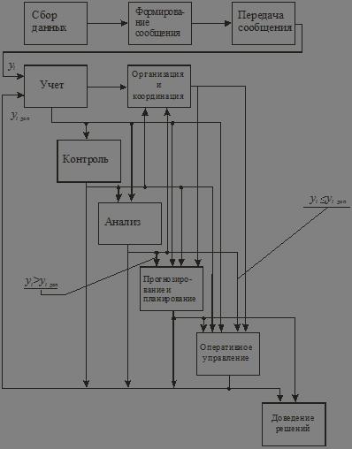 Модели основных функций организационно технического управления  Рассмотрим определения и взаимосвязь основных функций в форме функциональной модели цикла управления рис 2