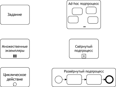 http://upload.wikimedia.org/wikipedia/commons/thumb/1/1c/BPMN_Activities.png/400px-BPMN_Activities.png