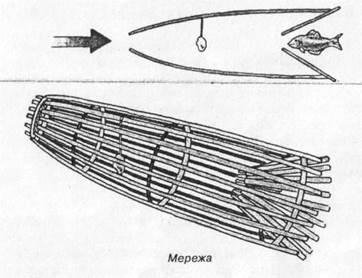 приспособление для ловли рыбы в виде воронки
