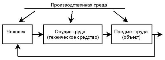 Структурная схема СЧМ