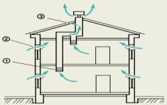 Схема естественной вентиляции жилого помещения