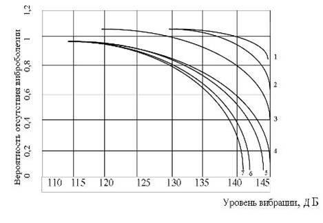 Реферат вибрация ее влияние на организм 6290