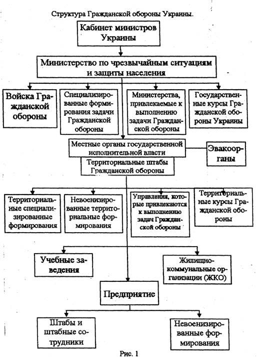 Структура Гражданской обороны Украины ru Режимы функционирования системы защиты населения и территории